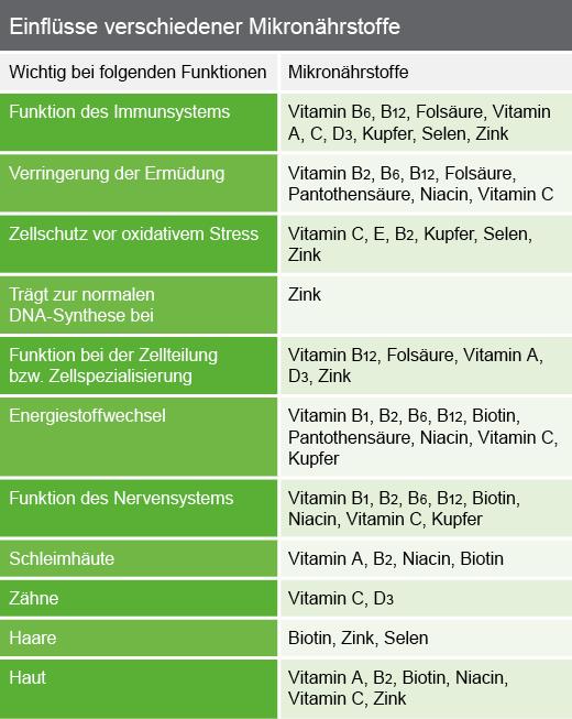 Einflüsse verschiedener Mikronährstoffe