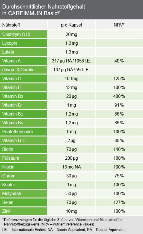Durchschnittlicher Nährstoffgehalt CAREIMMUN Basic